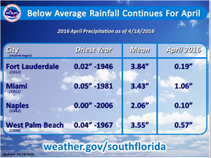 Lack of Rainfall in South Florida April 2016
